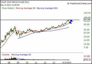 CALM has been in a strong uptrend and appears ready to go higher.